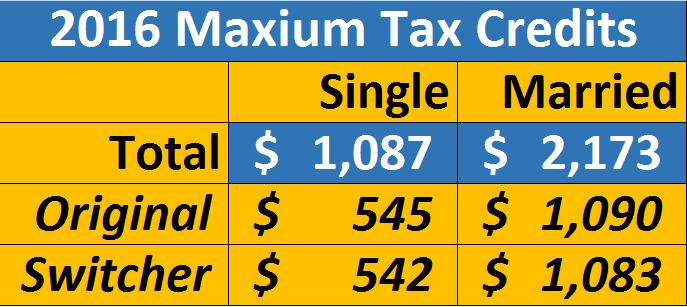 2015 Tax Credit